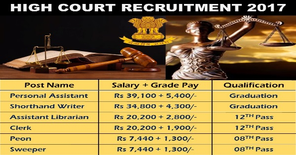 High Court Jobs